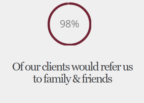 98% of our clients would refer us to family and friends